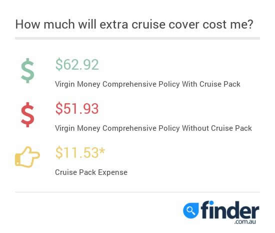 Cost of Cruise Insurance