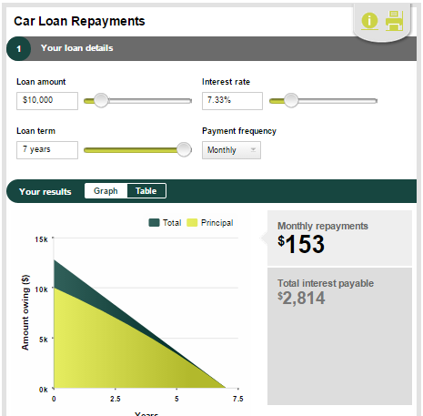 Personal loans calculators from ME Bank, IMB and loans.com.au